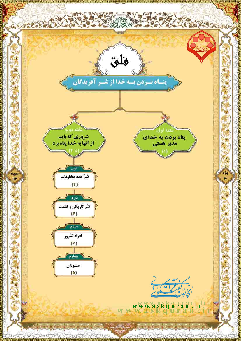 ساختار نموداری سوره های جزء سی ام قرآن کریم به روایت تصویر