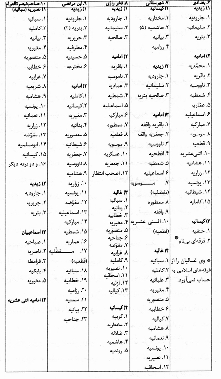 فرقه های اسلام(همه ی ان ها)