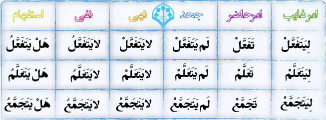 علم صرف و نحو عربی